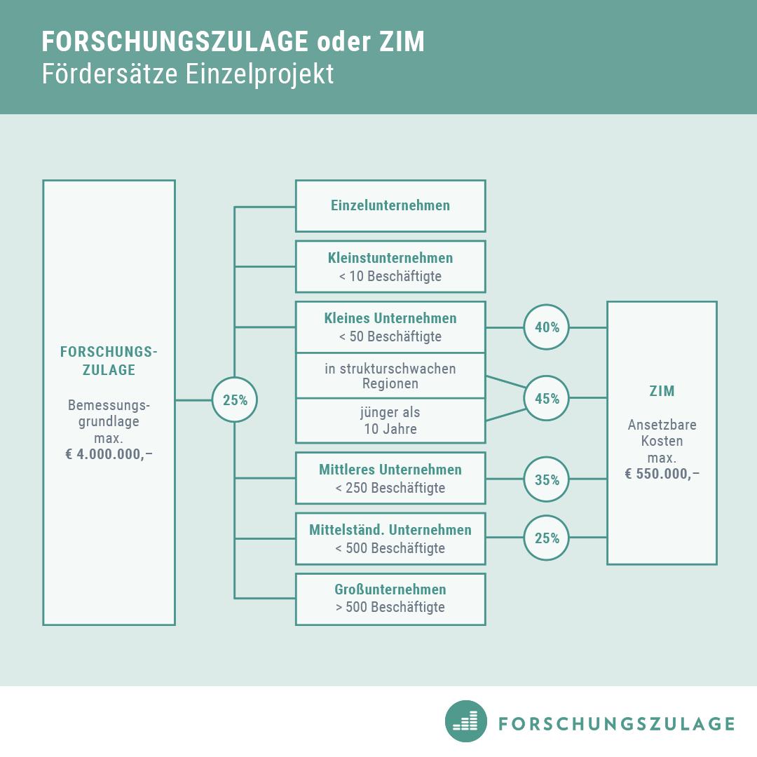 1-Forschungszulage-ZIM-Foerdersatz-Bemessungsgrundlage-Vergleich