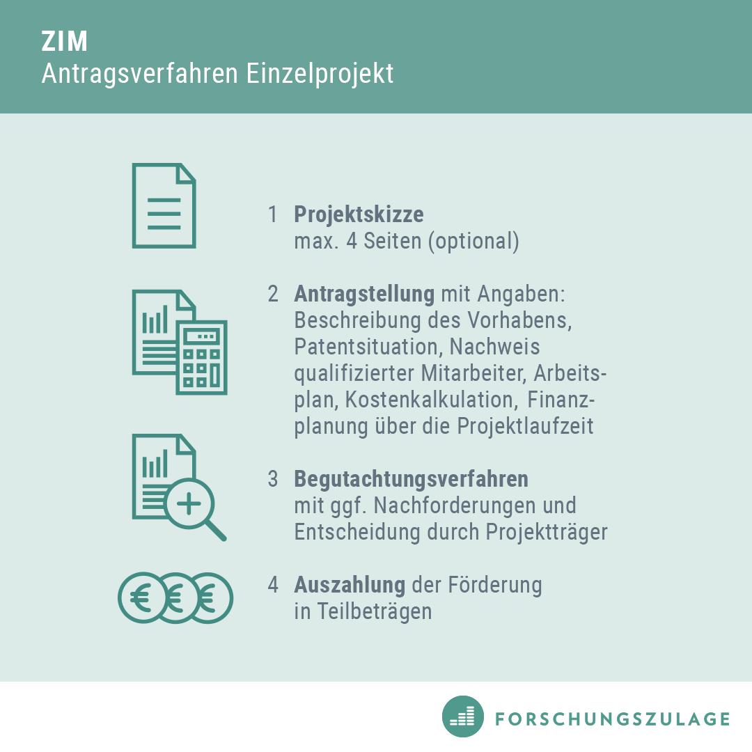 3-ZIM-Antragsverfahren-Antrag