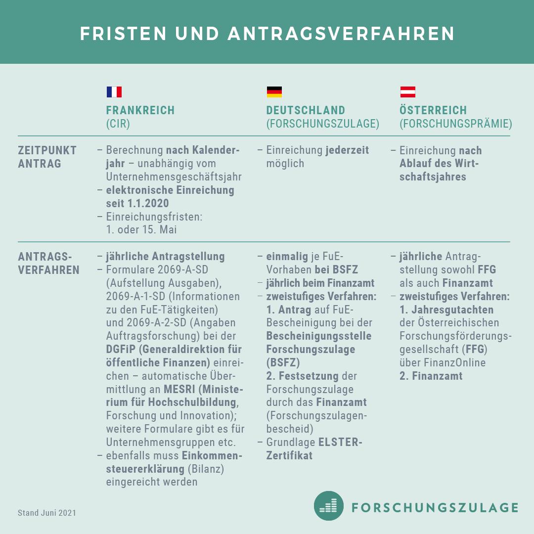 CIR_Forschungszulage_Forschungspraemie3