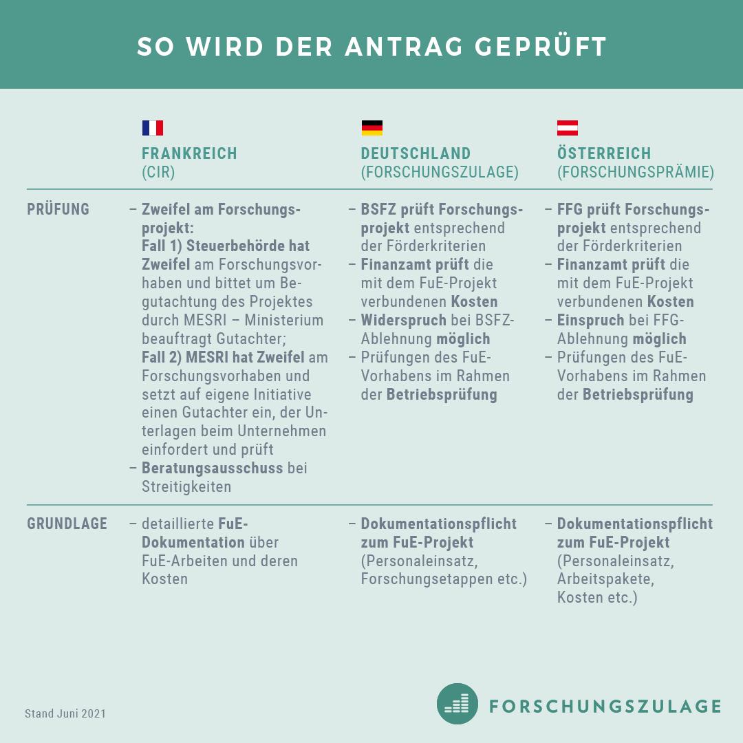 CIR_Forschungszulage_Forschungspraemie4