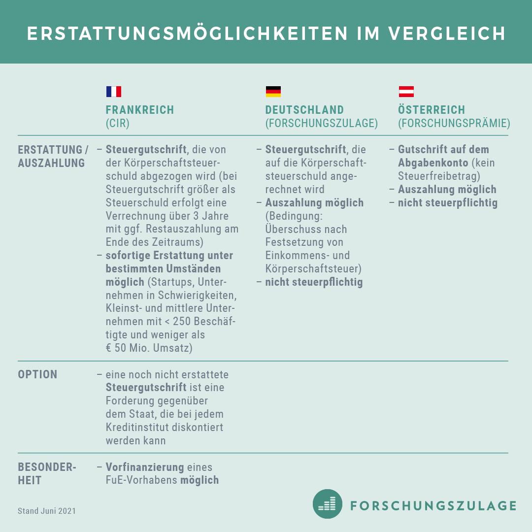 CIR_Forschungszulage_Forschungspraemie5